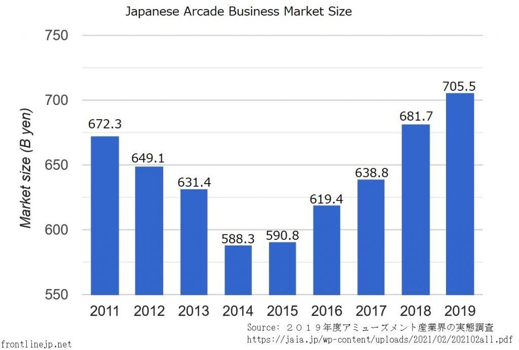 Japanese Arcade Business Market Size